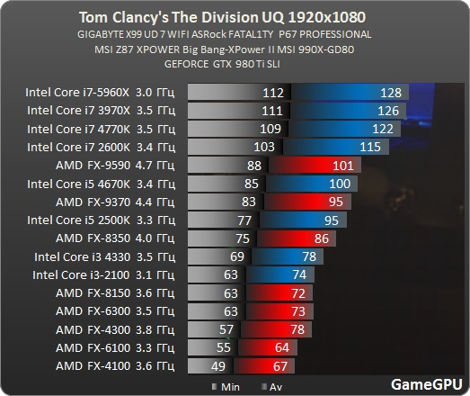 the-division-spec-benchmark-2-2