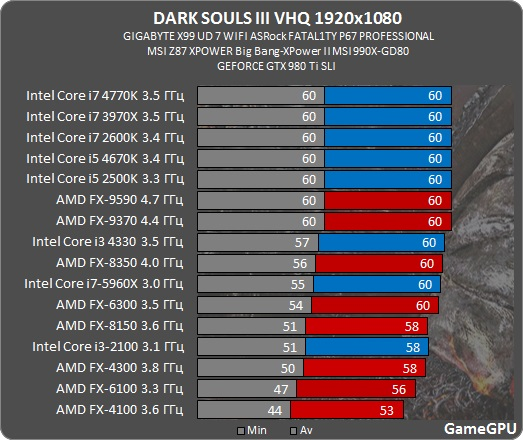 darksouls3-spec-benchmark-2-6