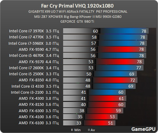 far-cry-primal-spec-benchmark-6