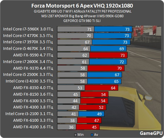 fm6a-spec-benchmark-fps-10