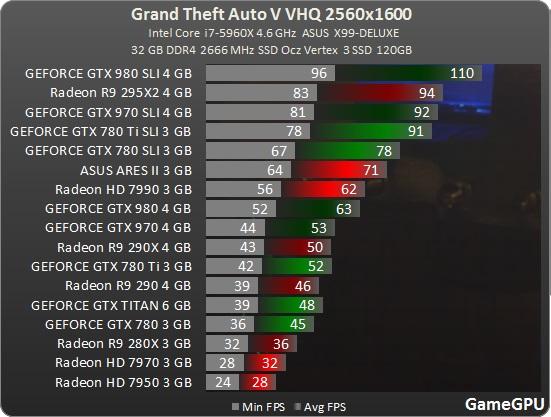 gtav-spec-benchmark-fps-15