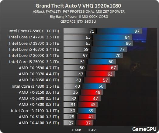gtav-spec-benchmark-fps-16