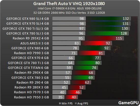 gtav-spec-benchmark-fps-2