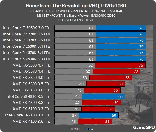 hfr-spec-benchmark-fps-4