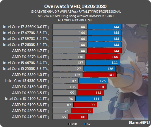 overwatch-spec-benchmark-fps-10