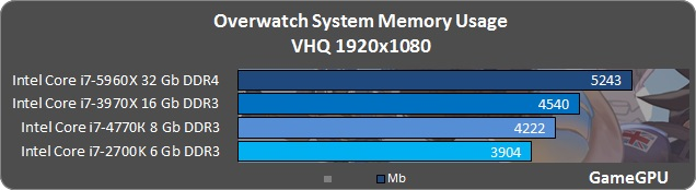 overwatch-spec-benchmark-fps-11