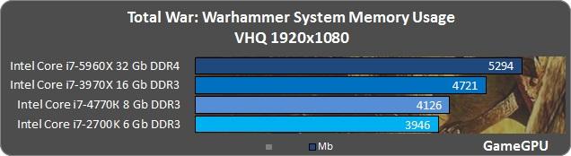 tww-spec-benchmark-fps-3