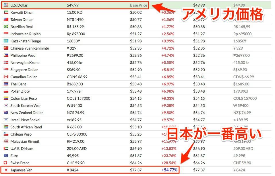 日本だけが異常に高い。その理由はいろいろとややこしい大人の事情があるらしい。(SteamDB)