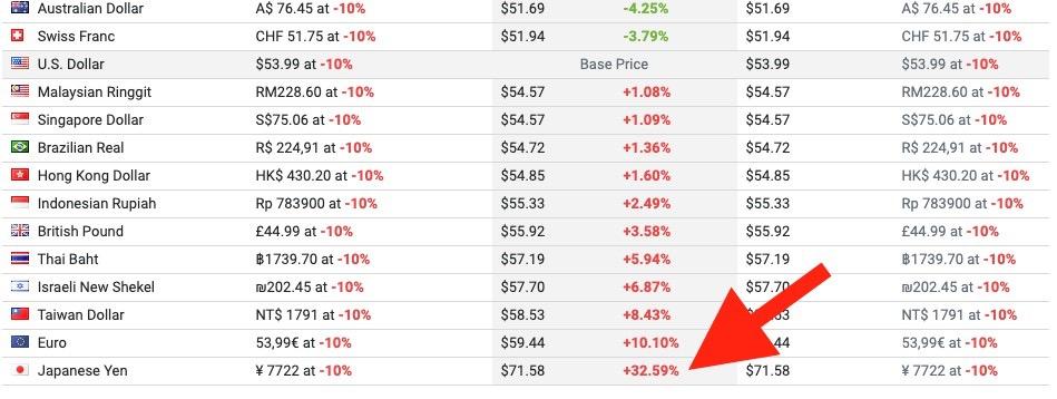 PC版ライザのアトリエは日本が一番高い価格で販売されています(SteamDB)