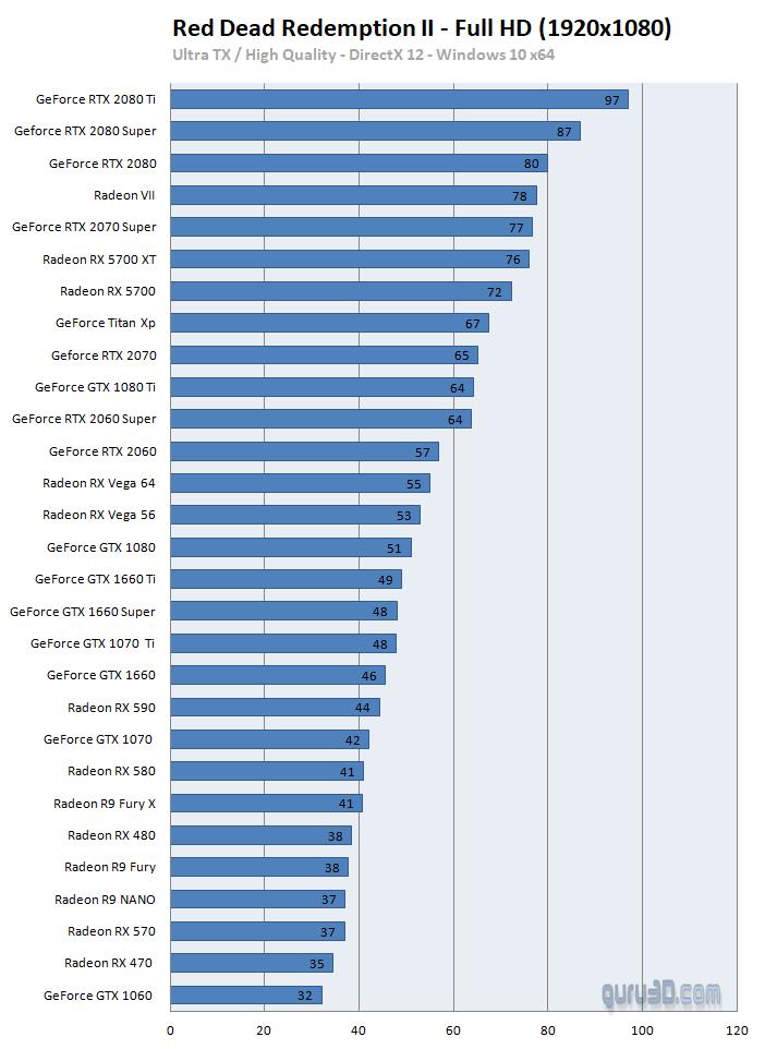 Guru3D.comによるRDR2のGPUベンチマーク結果(FHD&「高」設定時)。GeForce RTX 2070 Superであれば安定して60fps以上は出ますし、コスパも良いです