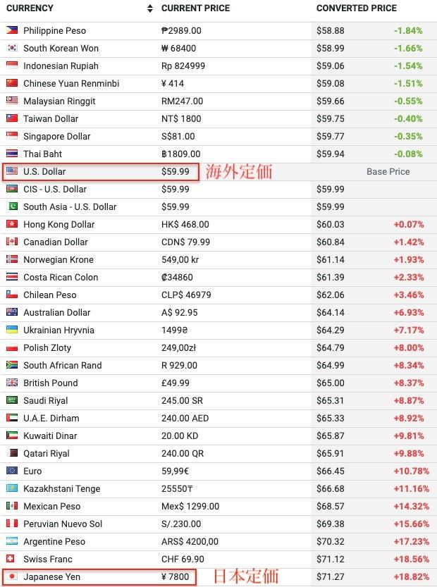 海外定価と日本定価の差は約18%