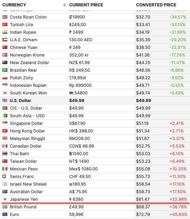 Steamにおける日本と他国の定価の差