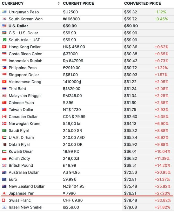 アメリカの定価を基準に計算すると、日本の定価は約27%も割高です