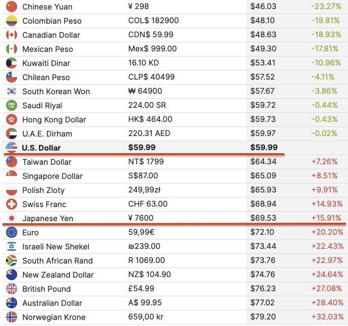 世界各国と比較して、日本の価格は比較的高い部類です