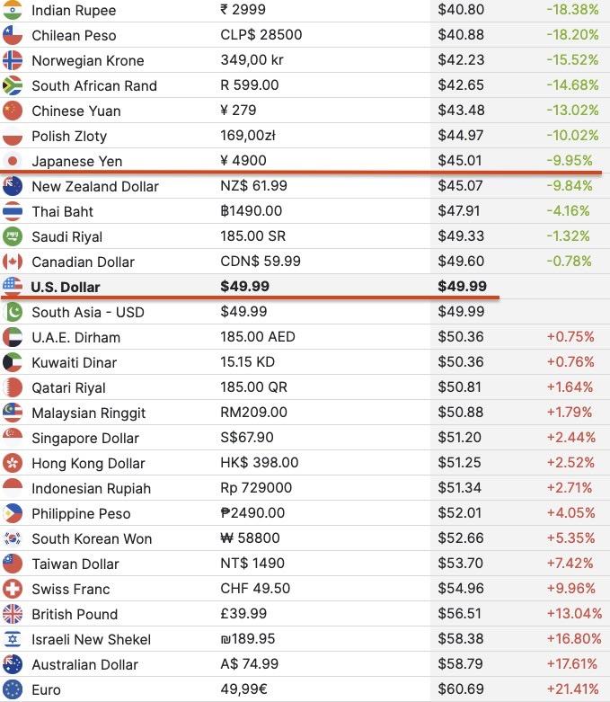 ドル換算の場合、日本の定価はむしろアメリカの定価よりも安くなります