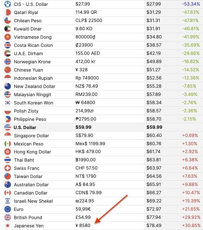 世界各国と比較して、日本の価格が一番高くなっています